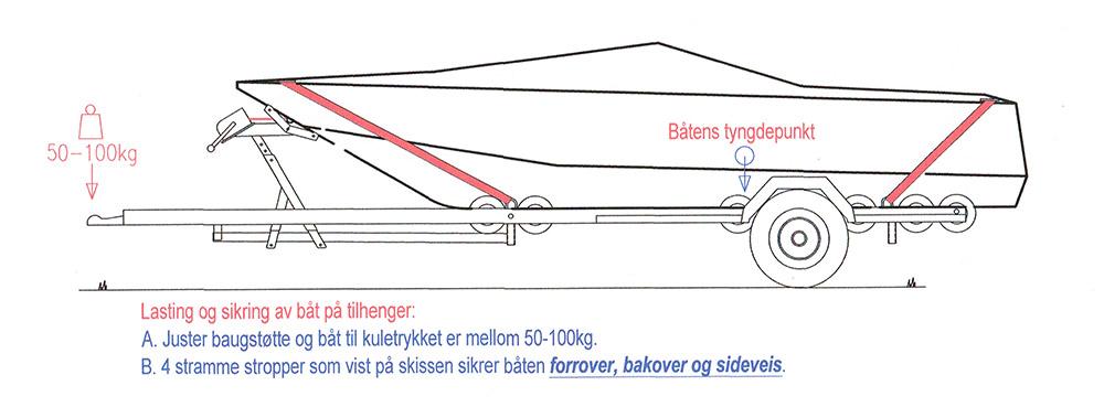 Stropping-av-baat-paa-tilhenger2